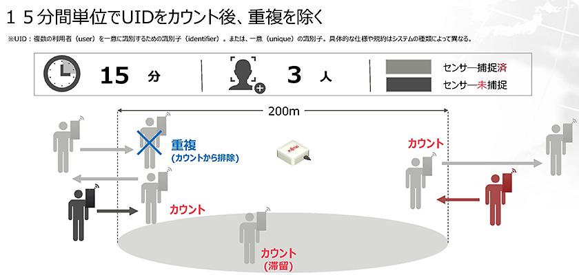 図 : ユニークIDでカウントすることで、再度エリア内に入った人などの重複カウントを除くことができる