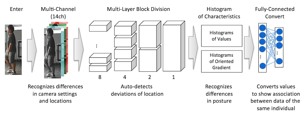 Image 1: Process to extract features for similar characteristics exhibited by the same individual across locations and cameras