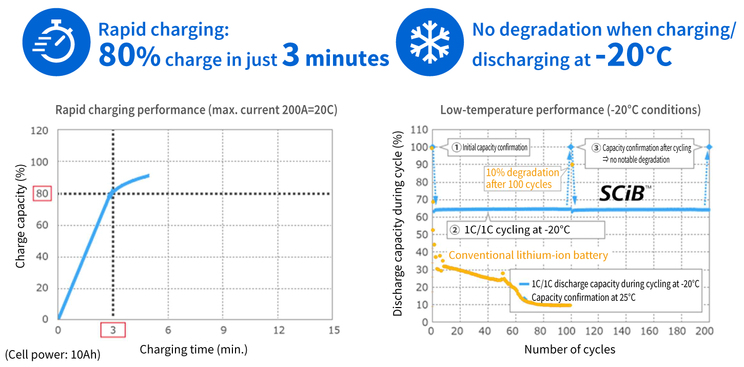 Rapid charging and low-temperature performance
