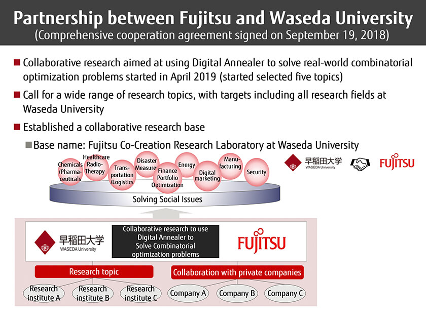 Figure : Partnership between Fujitsu and Waseda University (Comprehensive cooperation agreement signed on September 19, 2018)