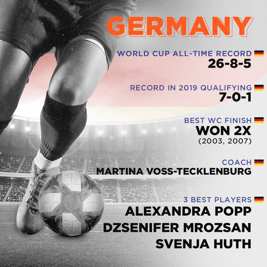 Germany, World Cup all-time record: 26-8-5, Record in 2019 qualifying: 7-0-1, Best finish: Won 2x (2003, 2007), Coach: Martina Voss-Tecklenburg, 3 best players: Alexandra Popp, Dzsenifer Marozsán, Svenja Huth