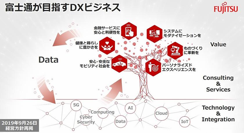 図 : 富士通が目指すDXビジネスの全体像を1本の木に例えて表現した図。データを木の根元にあるテクノロジーに融合することで、新たな価値を生み出し、それをお客様に還元する
