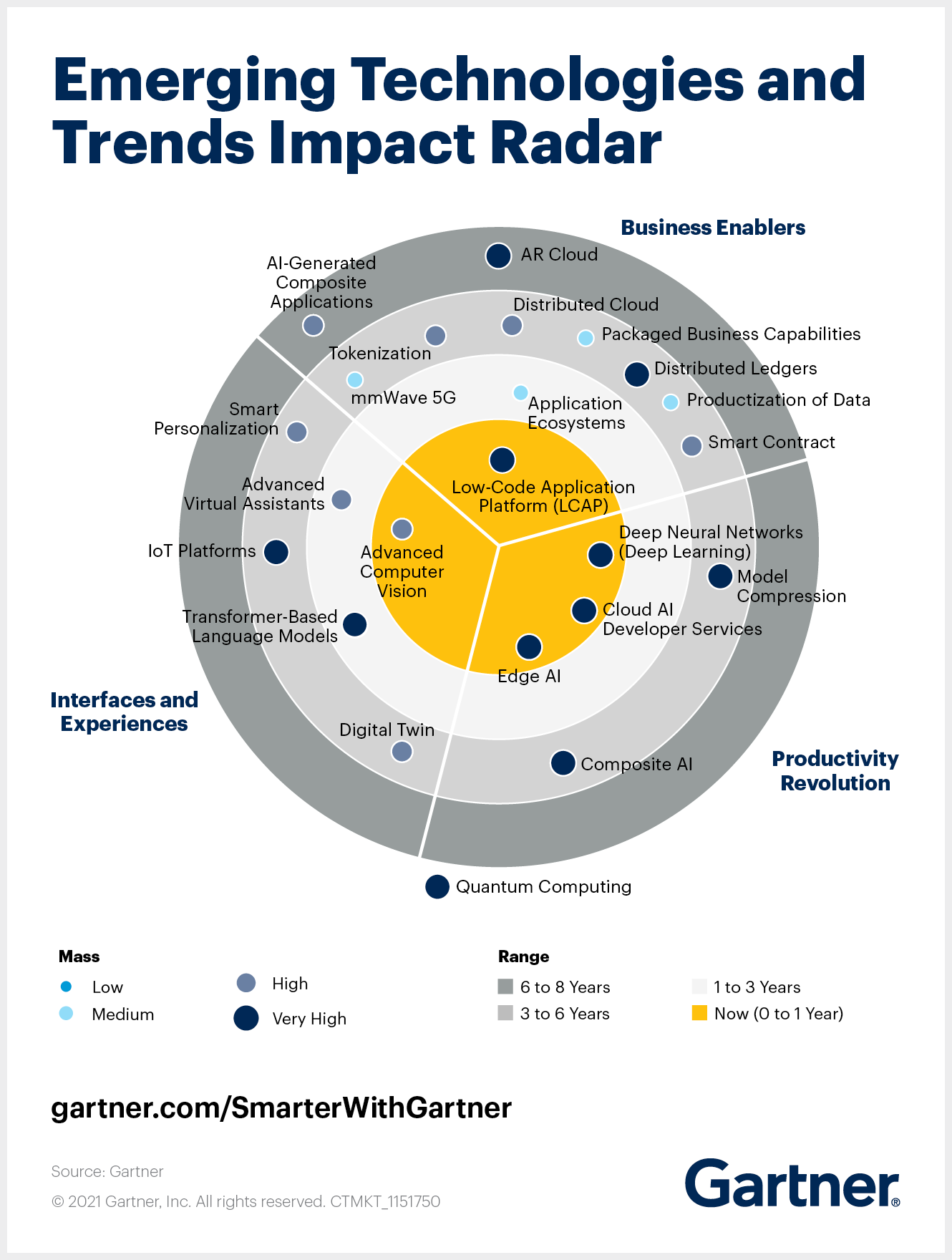 Gartner Emerging technologies and trends impact radar 2021 highlights emerging technologies for product leaders.