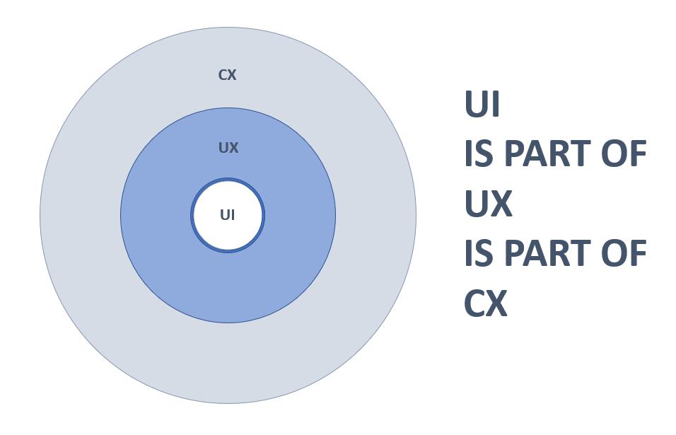 UI-UX-CX.PNG