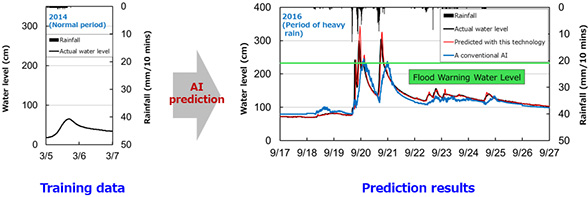 Figure : An example of the AI predicting rising water levels during heavy rain based on data from one instance of normal rainfall