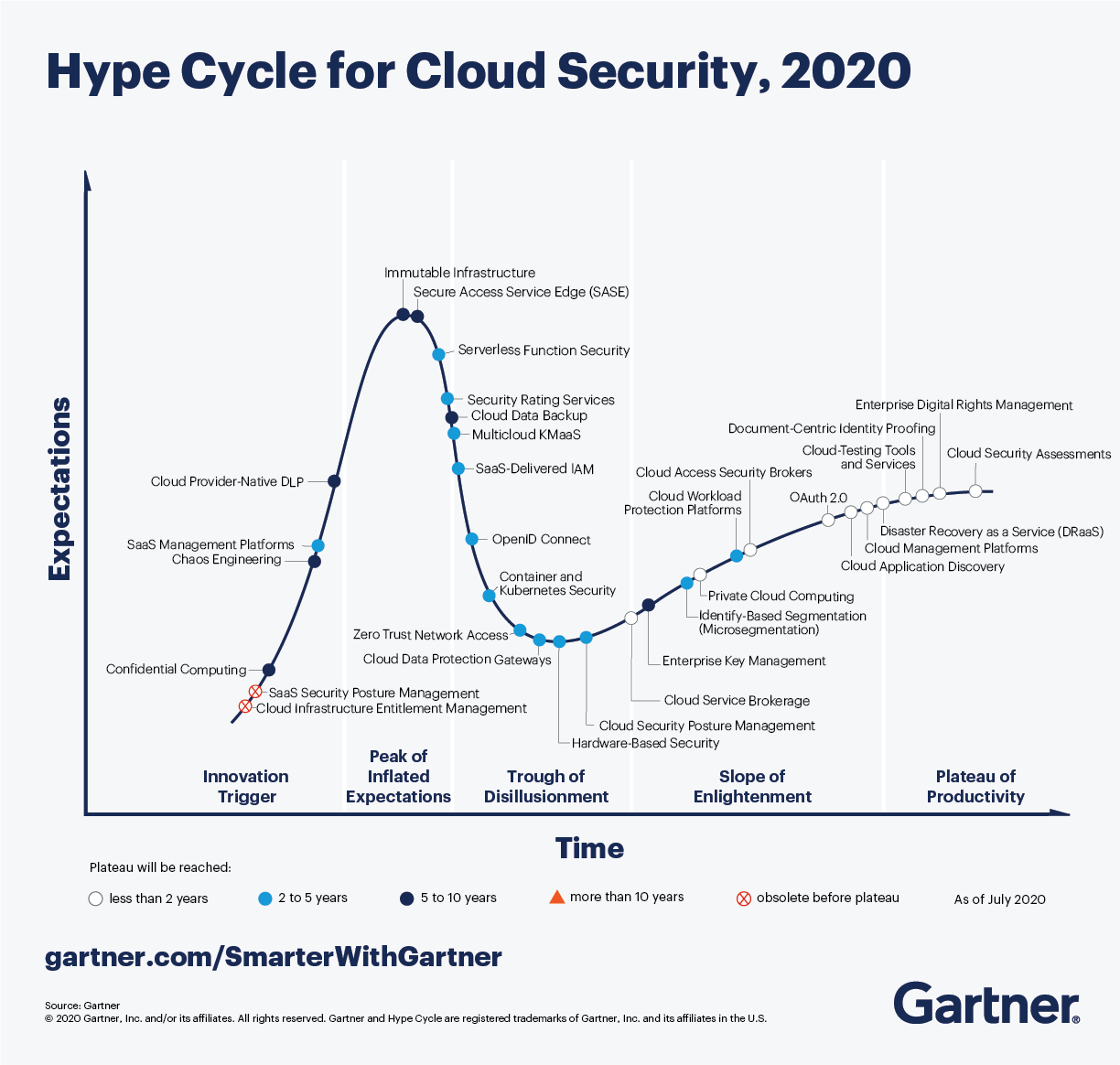 Gartner Hype Cycle for Cloud Security, 2020 show s three technologies to take action now.