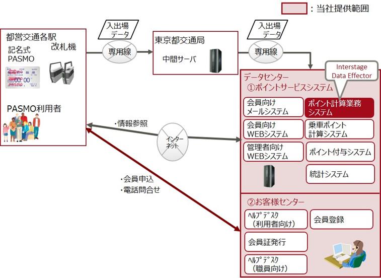 図 : PASMO利用者の入出場データを収集し、ポイントを計算してToKoPoに付与するシステム