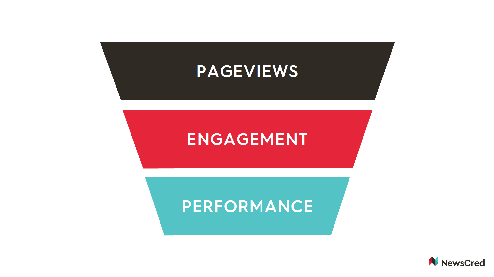 Content Marketing Eras_NewsCred.png