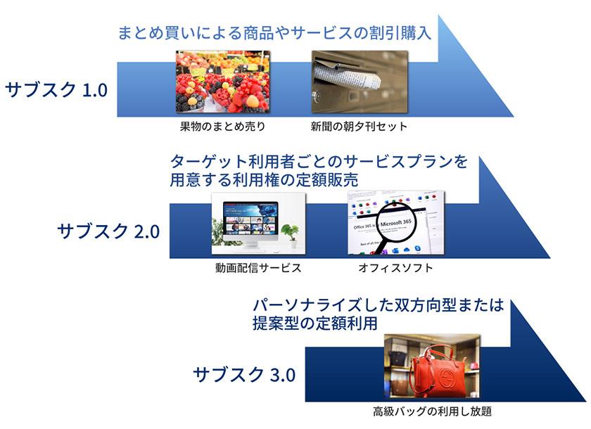 図 : ユーザ目線で進化するサブスク