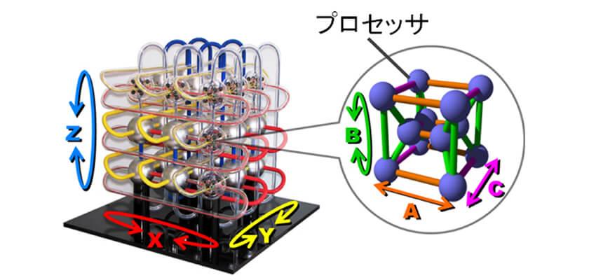 図 : 「6次元接続技術」の最終的な概念モデル。プロセッサ(小球体)12個のグループ(大球体)を3次元に接続したネットワーク。グループ内部も小さな3次元格子で接続。プロセッサの座標はグループ間3次元、グループ内3次元の合計6次元で表される。