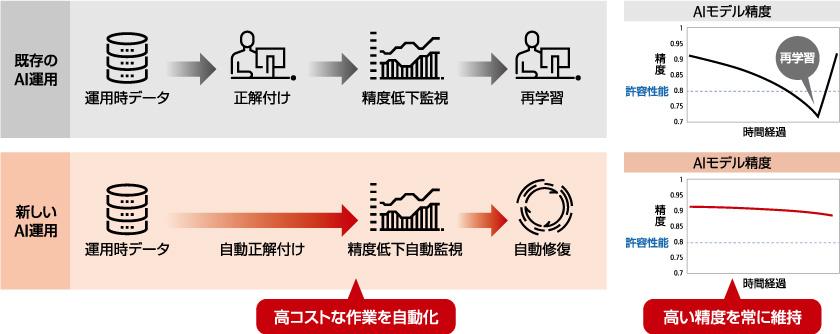 図 : 図1: AI運用の流れの違い。自動正解付けと自動修復でコスト削減