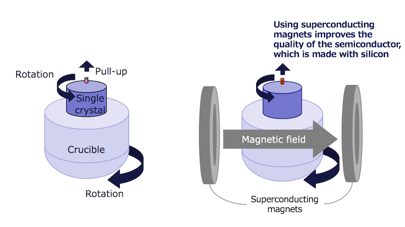 Toshiba-new-project-superconductivity-discovery-magnetic field-magnet-semiconductor