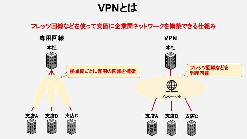 VPNイメージ図
