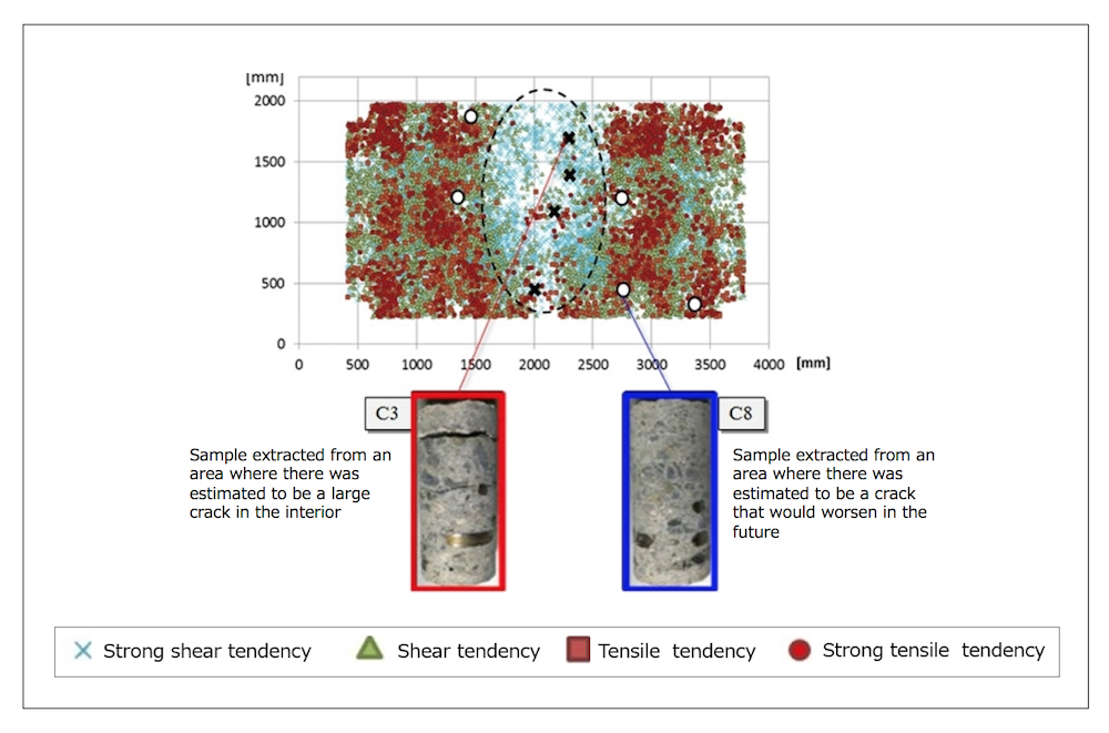 Image 3: Verification of analytical results through actual samples of the bridge deck