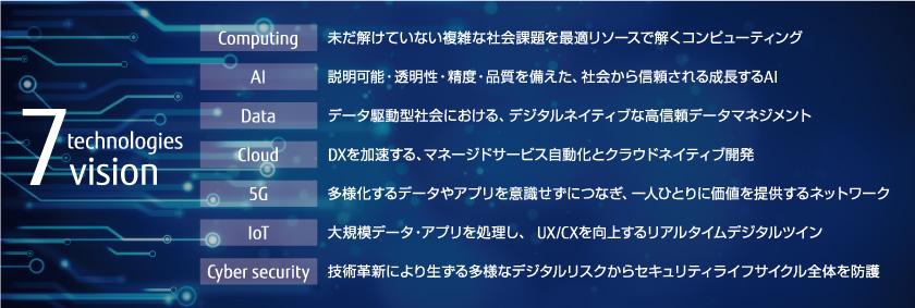 図 : 図3 富士通が目指す7つのテクノロジービジョン