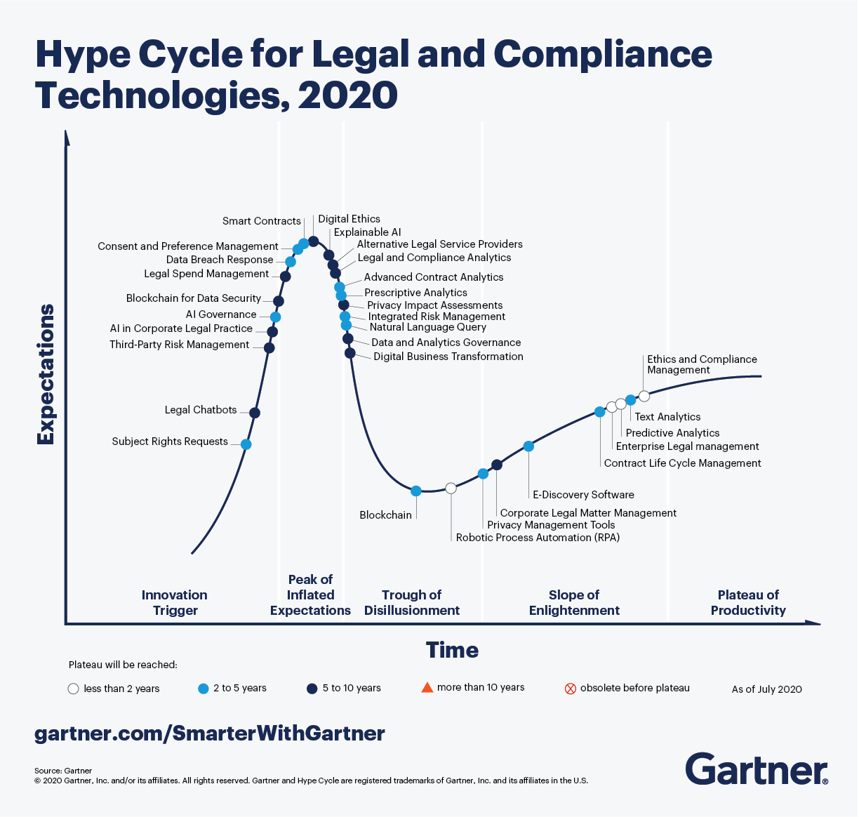 The Gartner Hype Cycle for Legal & Compliance Technologies, 2020 shows predictive analytics and enterprise legal management to be technologies with high potential benefits in the early mainstream phase and within 2 years of reaching the plateau of productivity.