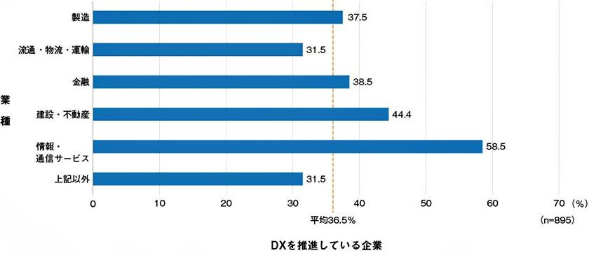 図 : 業種別に見たDXの推進状況(出所:日経BP総合研究所イノベーションICTラボ『DXサーベイ』)
