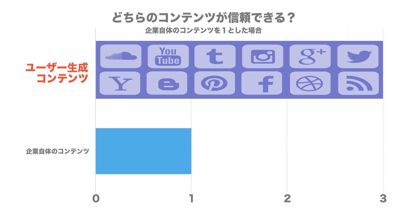 3. ユーザー生成コンテンツへの信頼.jpg