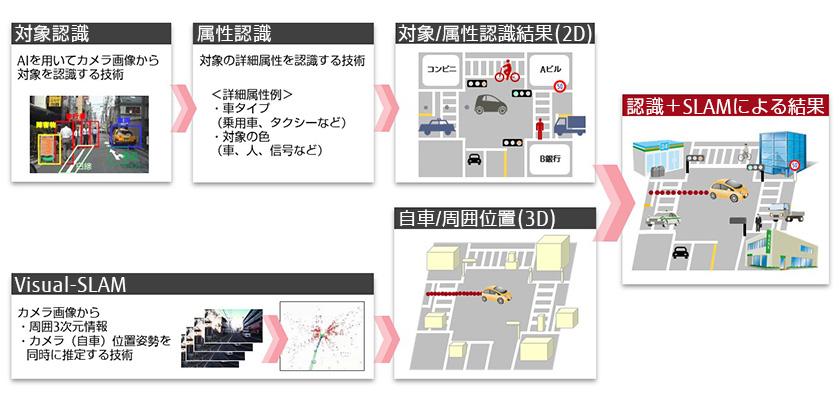 図 : カメラ画像(二次元)から自車/周囲物の高精度三次元位置をVisual-SLAMで再現