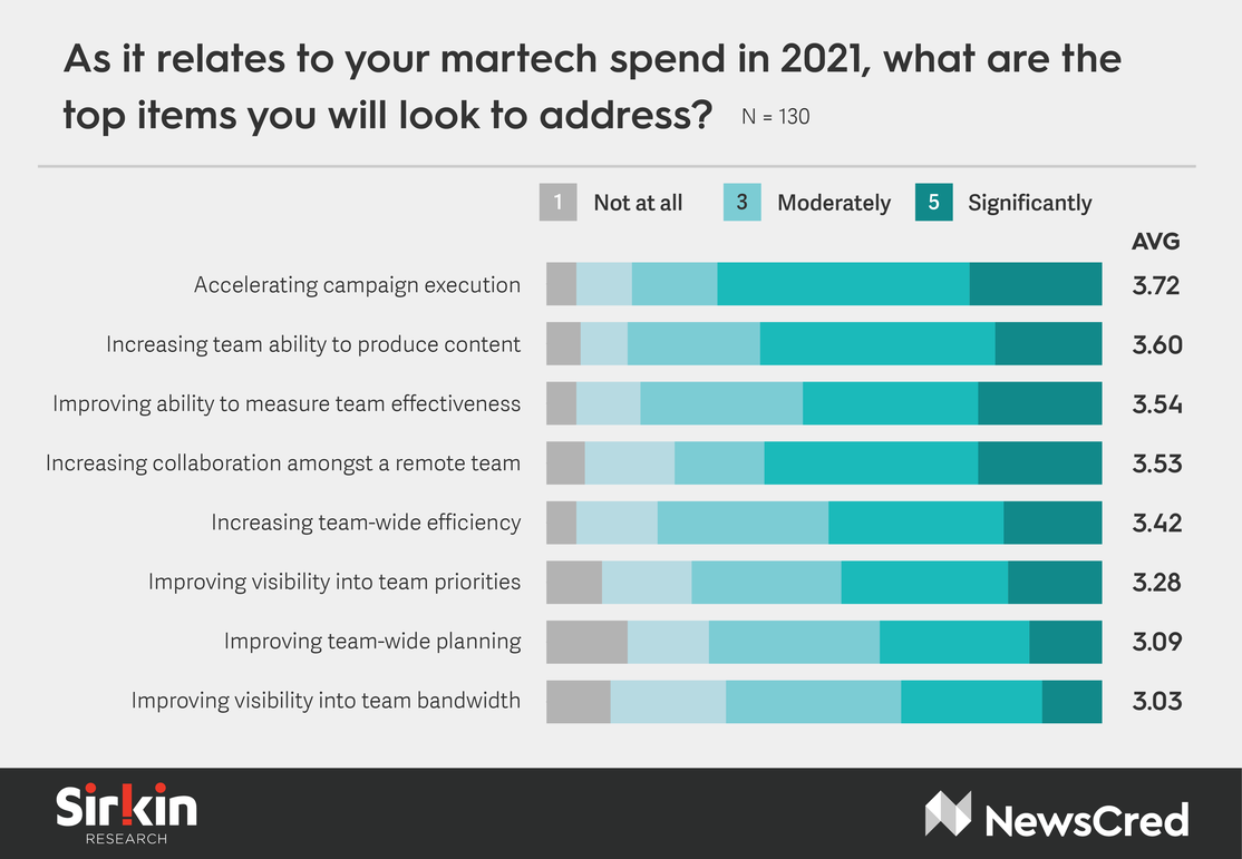 Future of Martech Q5 (1).png