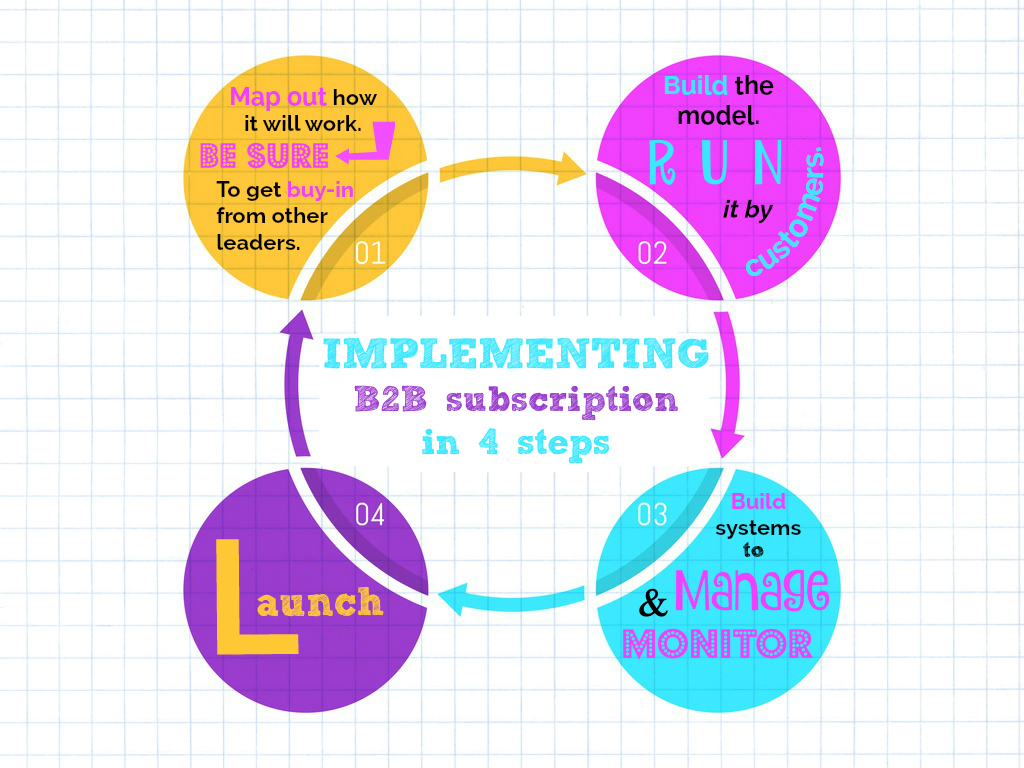 b2b subscription commerce infographic.jpg