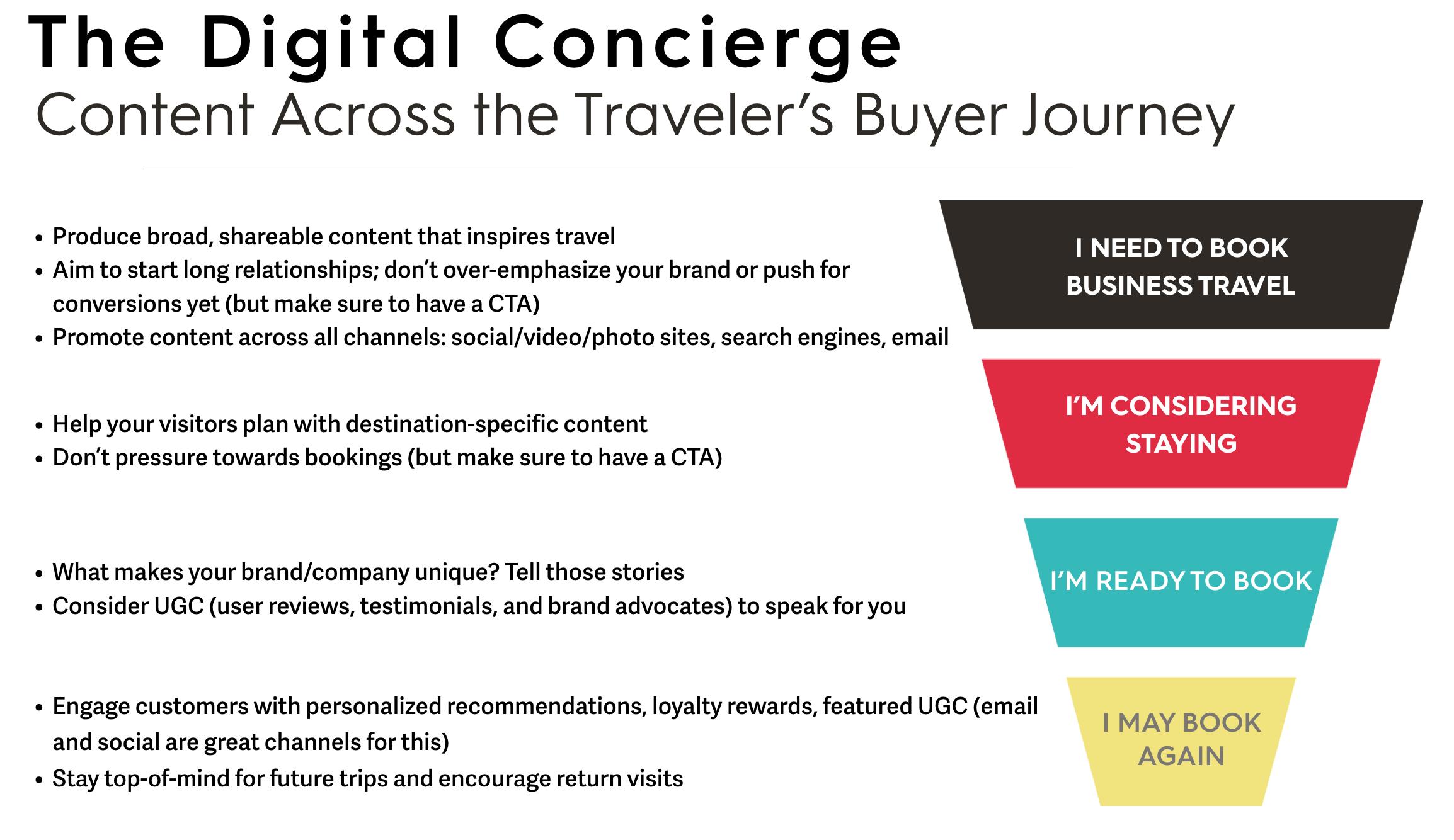 The Digital Concierge.png