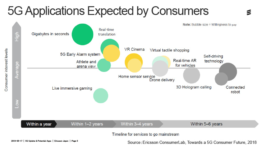Wide range of expected 5G applications