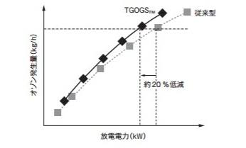 放電電力とオゾン発生量の比較―TGOGSTMは従来型より放電電力を約20%低減できた