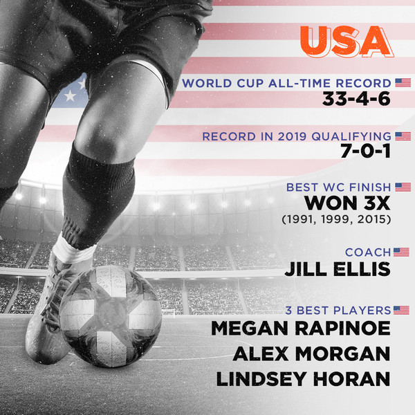 USA, World Cup all-time record: 33-4-6, Record in 2019 qualifying: 7-0-1, Best WC finish: Won 3x (1991, 1999, 2015), Coach: Jill Ellis, Top players: Megan Rapinoe, Alex Morgan, Lindsey Horan