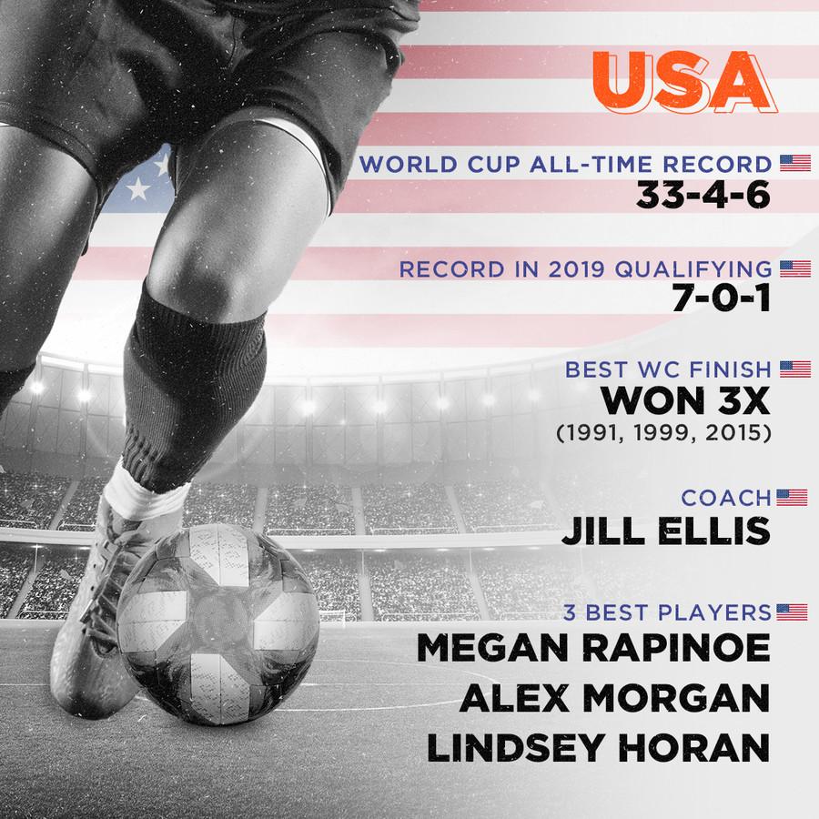 USA, World Cup all-time record: 33-4-6, Record in 2019 qualifying: 7-0-1, Best WC finish: Won 3x (1991, 1999, 2015), Coach: Jill Ellis, Top players: Megan Rapinoe, Alex Morgan, Lindsey Horan