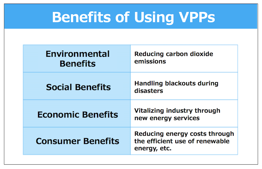 Benefits of Using VPPs
