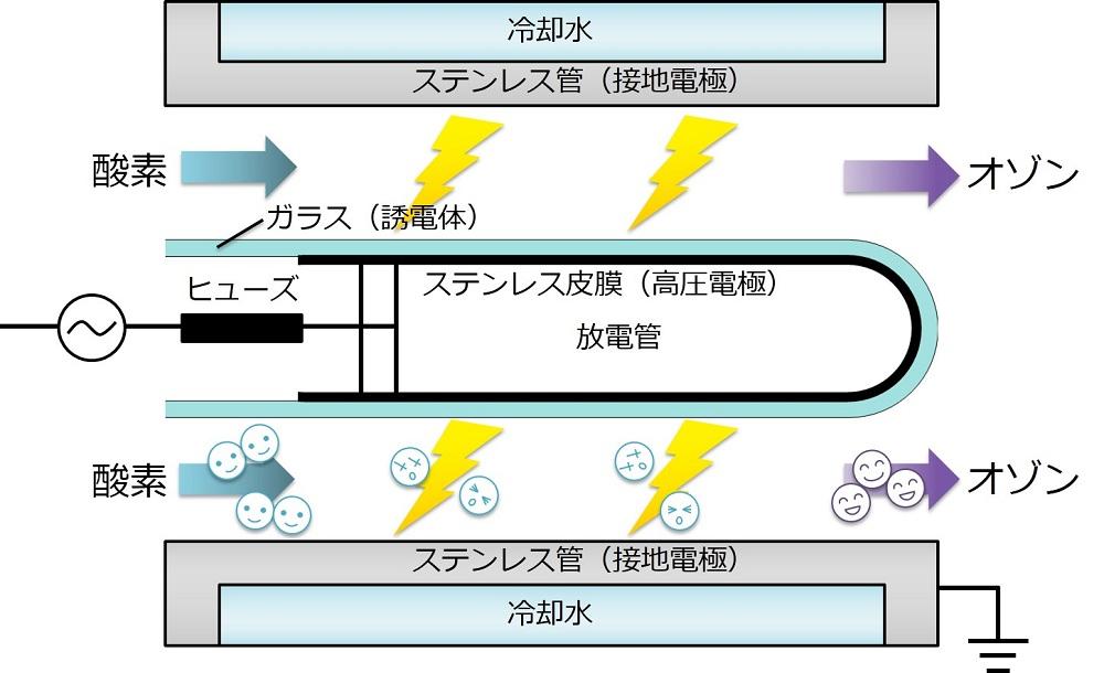 オゾンが発生する仕組み