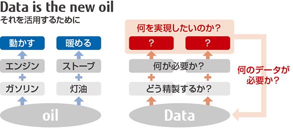 図 : (図2)データは石油と同様、そのままでは役に立たない