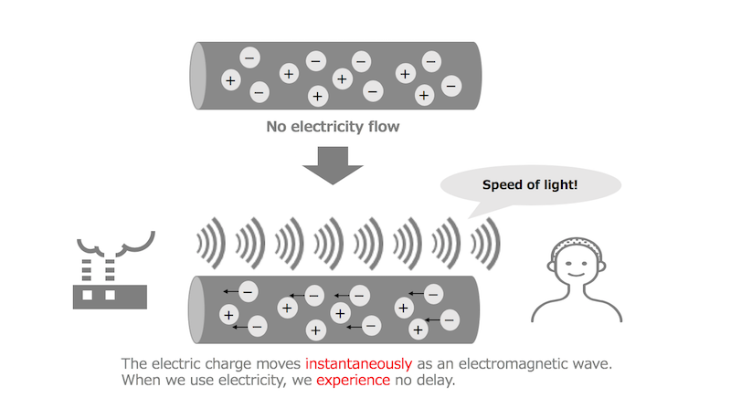 electricity flow