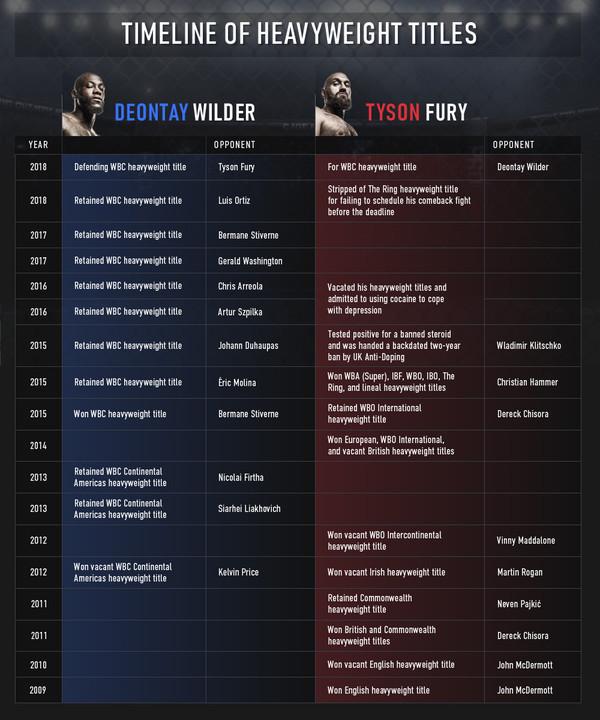 Deontay-VS-Tyson-table.jpg