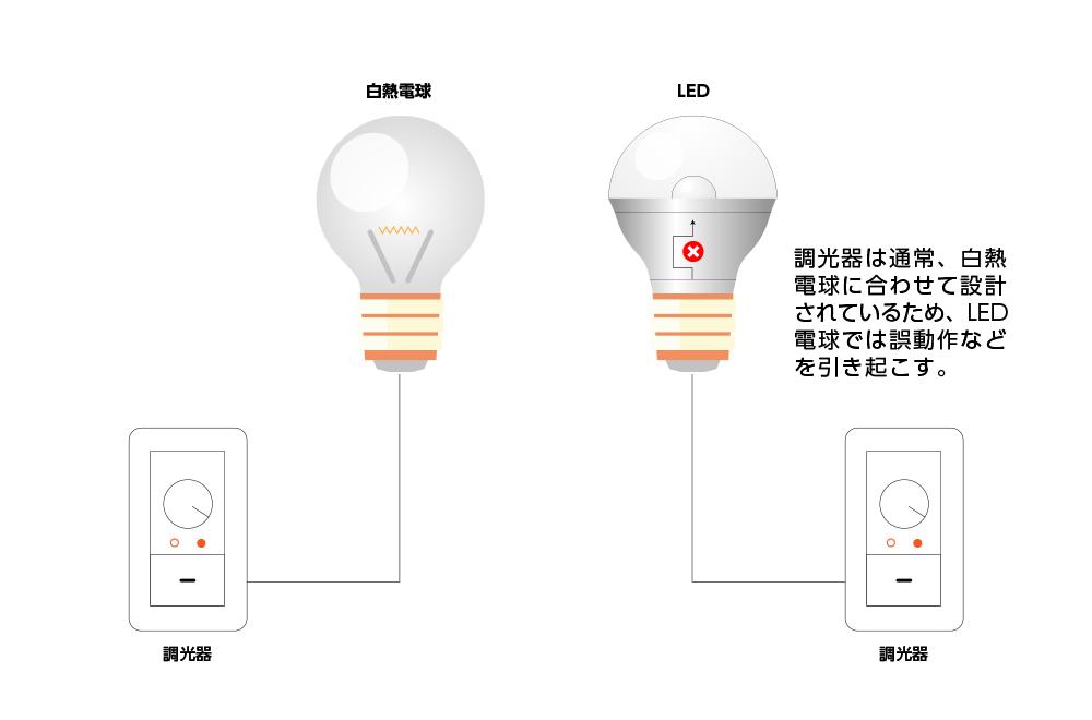 白熱電球に合わせて設計された調光器を組み合わせるとLED電球は誤動作などを引き起こす