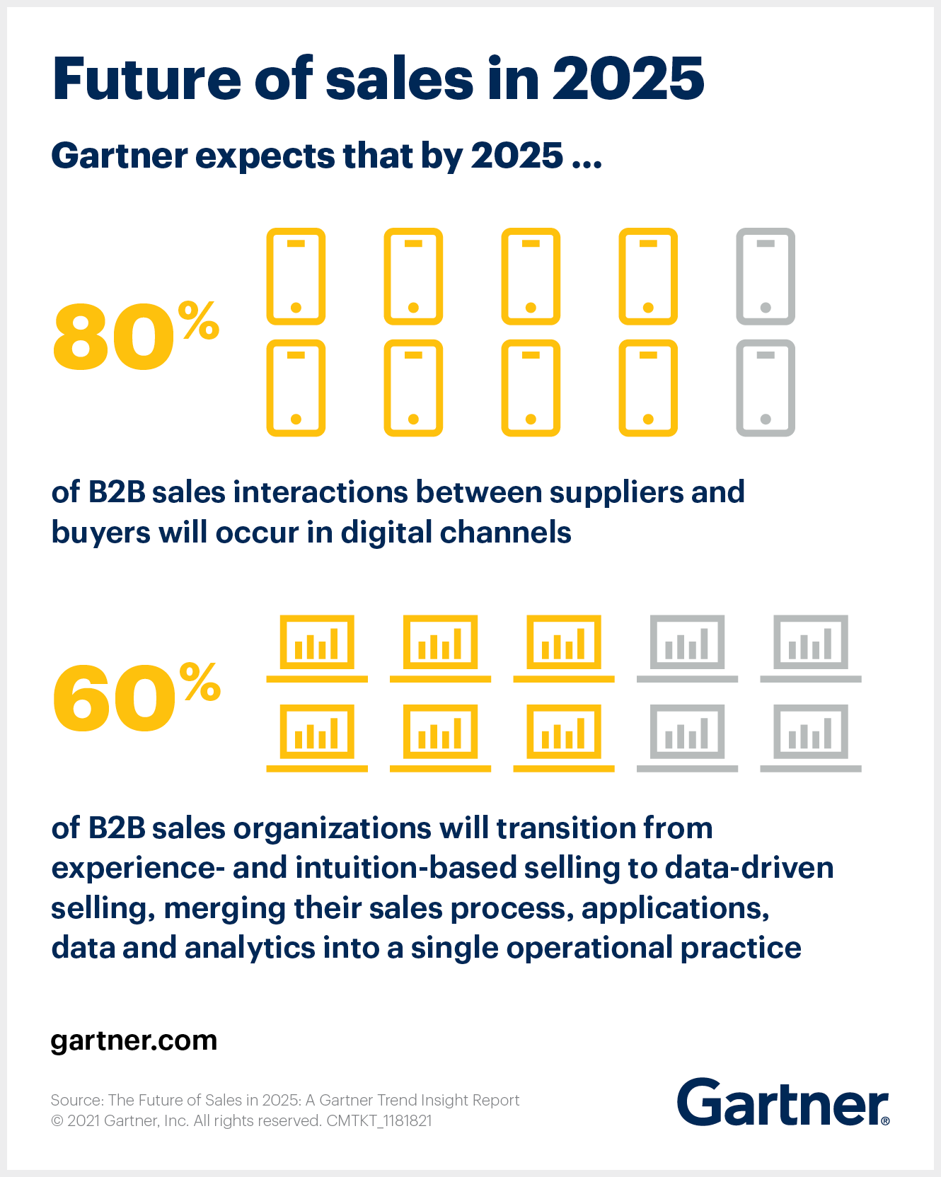 Future of B2B sales is more digital and data driven.
