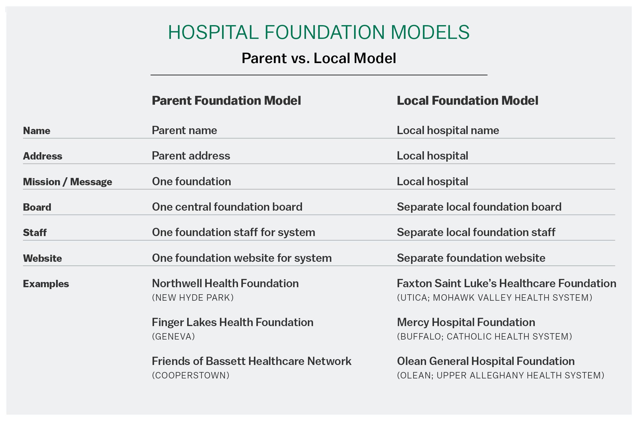 Hospital Foundation Models Parent vs. Local Model