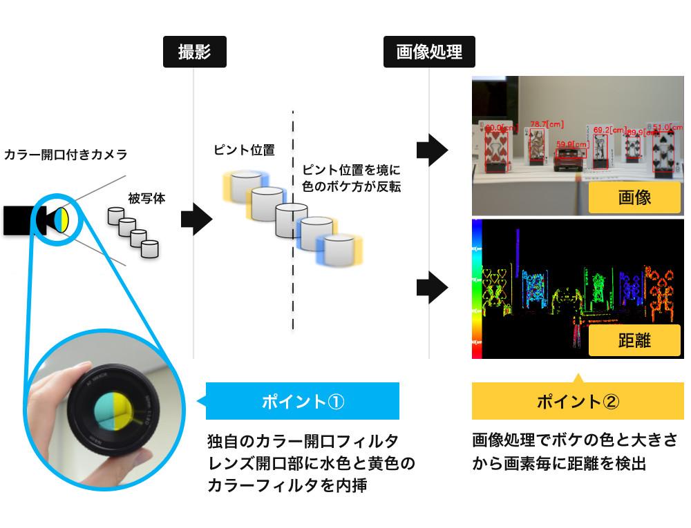 単眼カメラで距離を取得する仕組み