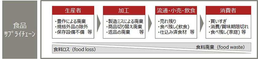 図 : 図表2 食品サプライチェーンにおける主な食料ロス・廃棄(出所)富士通総研作成