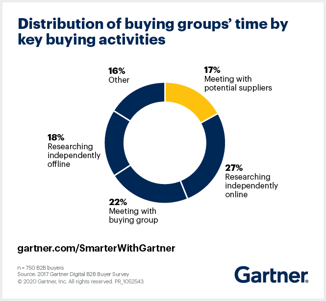 Gartner research shows that B2B buyers typically only spend 17% of their time meeting with potential suppliers when considering a purchase.