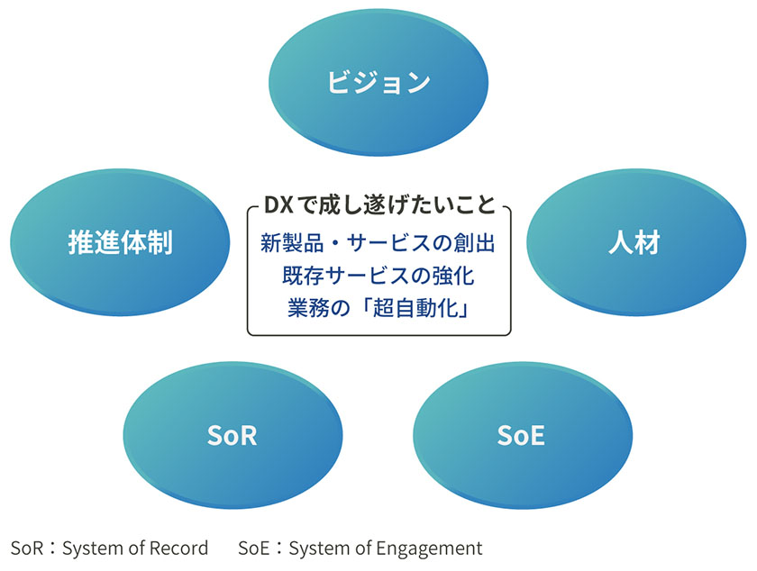図 : DXで成果を上げるための5つのキーファクター(出所:日経BP総合研究所イノベーションICTラボ『DXサーベイ』)