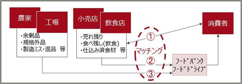 図 : 図表3 フードシェアリングサービス(出所)富士通総研作成