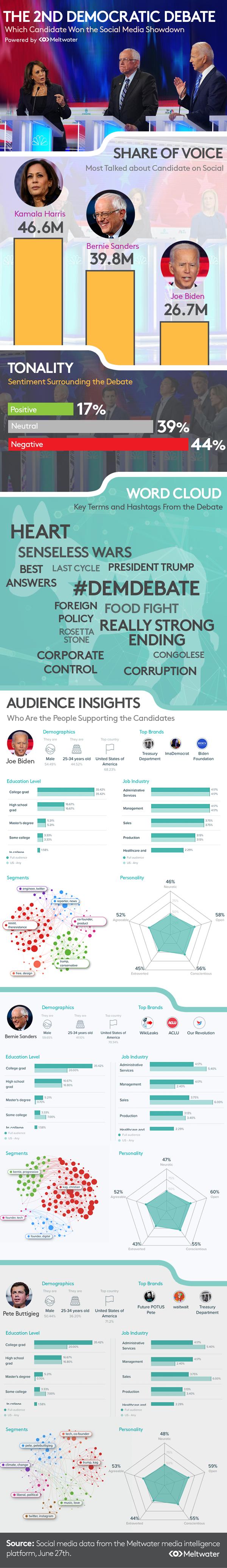 Infographic-Democratic-Debate-6-2019.png