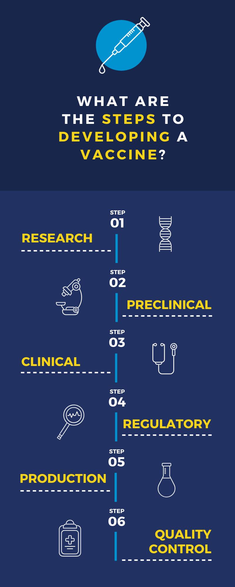 Vaccine Development Infographic (3).png