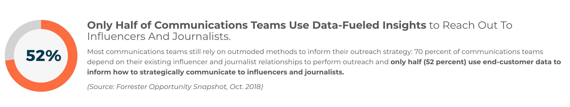 Comms Team Data Use