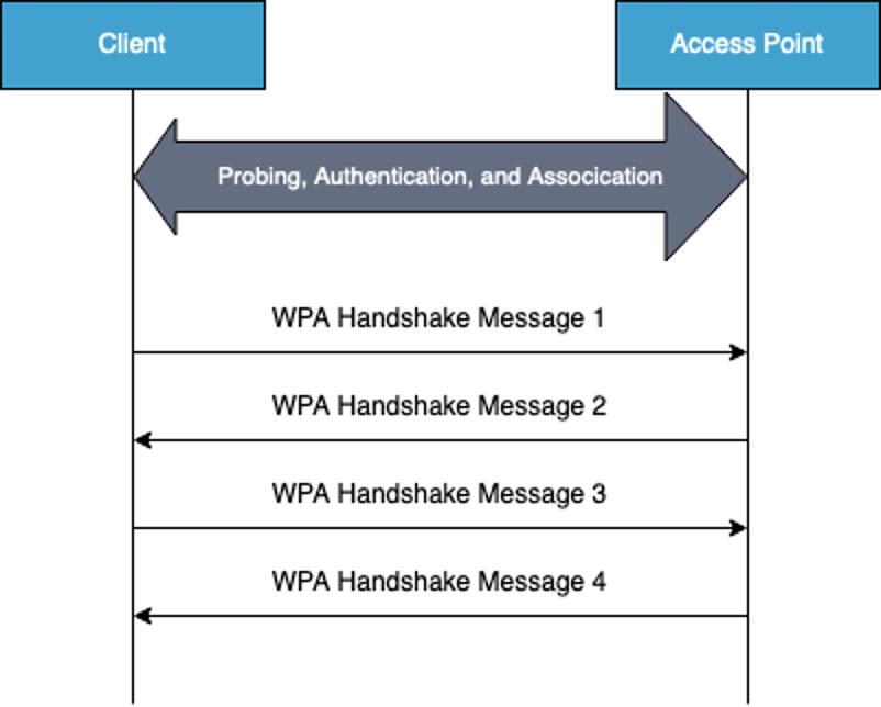 WPA2 handshake.png