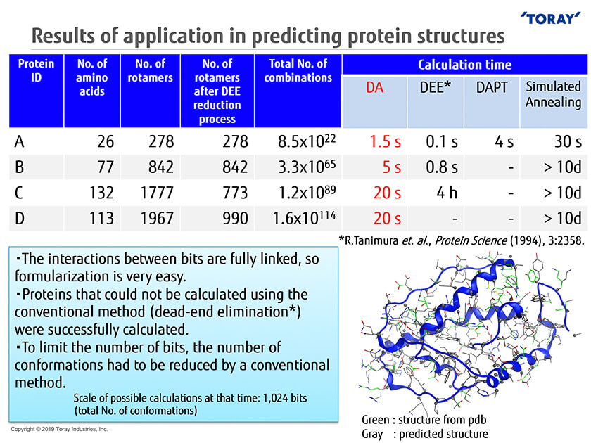 Figure : Results of application in predicting protein structures