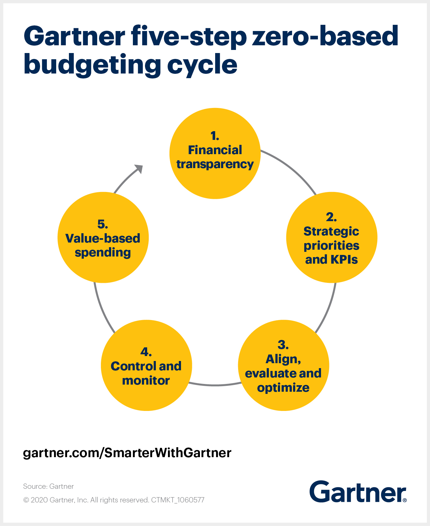 Zero-based budgeting cycle in five steps helps to smooth ZBB implementation.