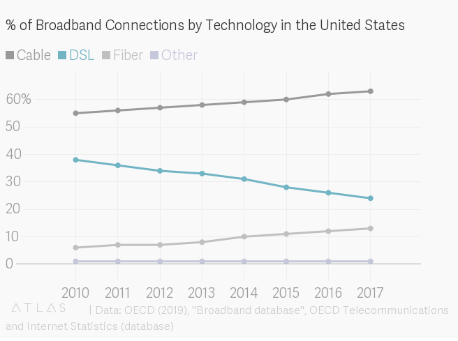 broadband-connections-by-technology-2010-2017.png